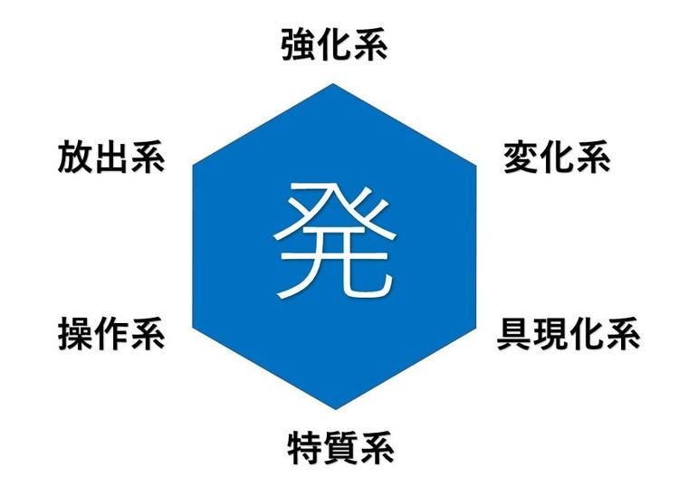 ハンター・ハンター 六性図