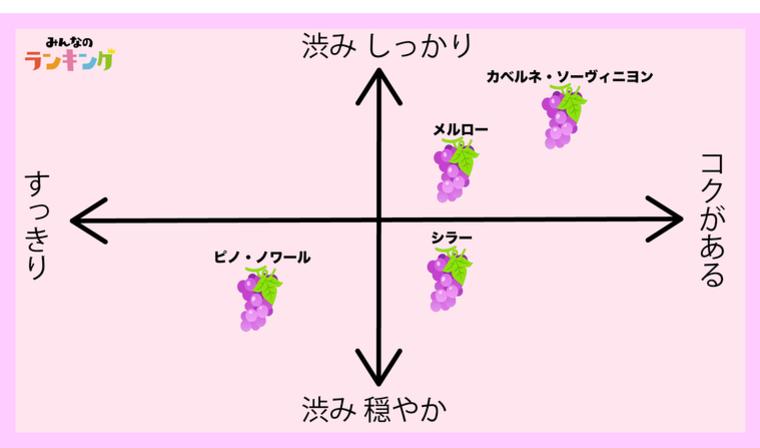 ブドウ品種チャート
