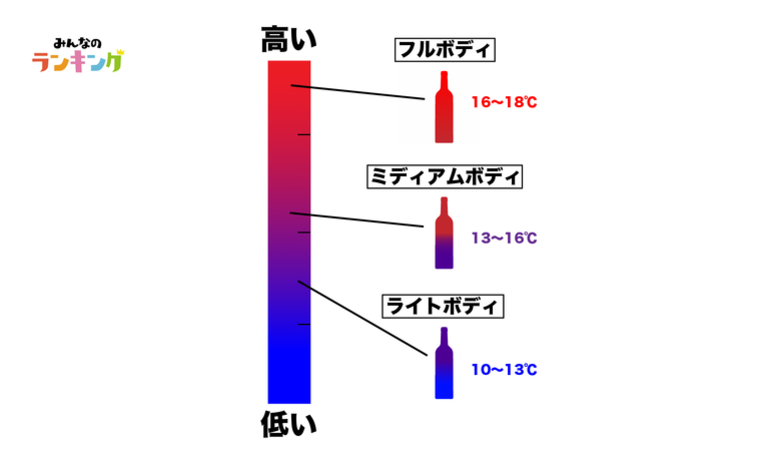 赤ワインの飲み頃温度
